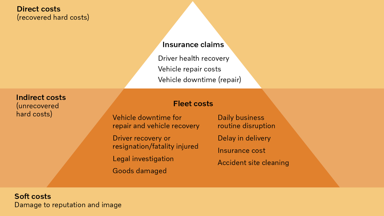 Figure showing accident related costs