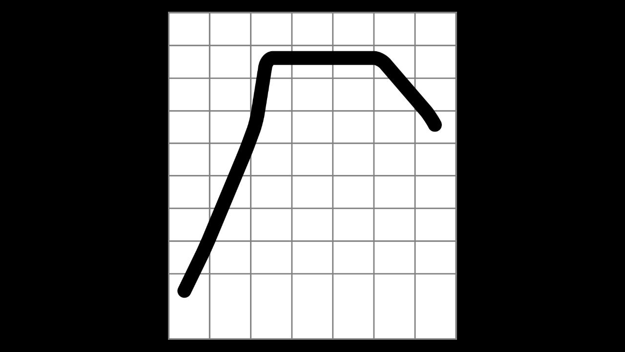 The diesel engine's torque curve